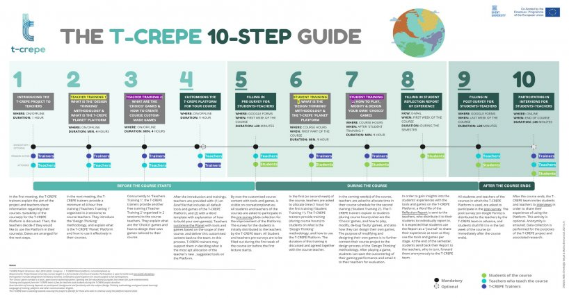 Image of the T-CREPE 10-step participation guide